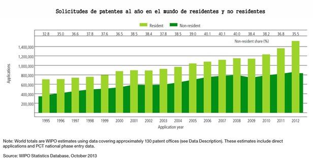 Solicitudes de patentes al año en el mundo, residentes y no residentes