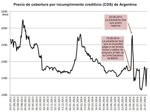 precios de cobertura por incumplimiento crediticio (CDS)