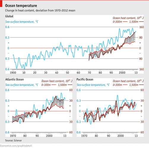 Temperatura en los océanos